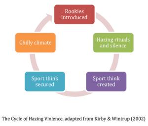 Hazing cycle illustration